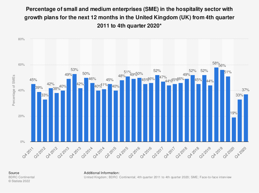 Statistic: Percentage of small and medium enterprises (SME) in the hospitality sector with growth plans for the next 12 months in the United Kingdom (UK) from 4th quarter 2011 to 2nd quarter 2019* | Statista