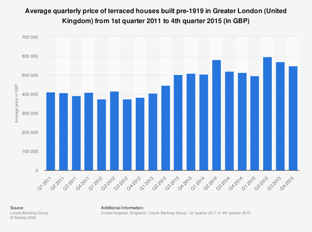 Statistic: Average quarterly price of terraced houses built pre-1919 in Greater London (United Kingdom) from 1st quarter 2011 to 4th quarter 2015 (in GBP) | Statista