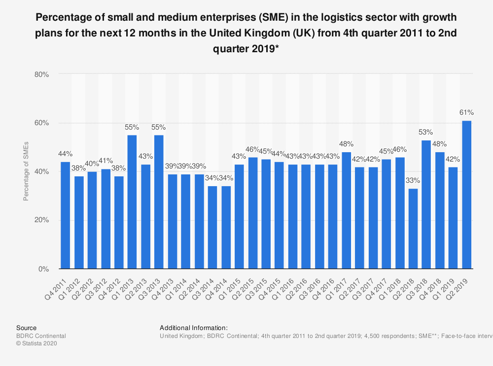 Statistic: Percentage of small and medium enterprises (SME) in the logistics sector with growth plans for the next 12 months in the United Kingdom (UK) from 4th quarter 2011 to 2nd quarter 2018* | Statista