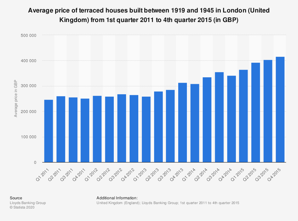 Statistic: Average price of terraced houses built between 1919 and 1945 in London (United Kingdom) from 1st quarter 2011 to 4th quarter 2015 (in GBP) | Statista