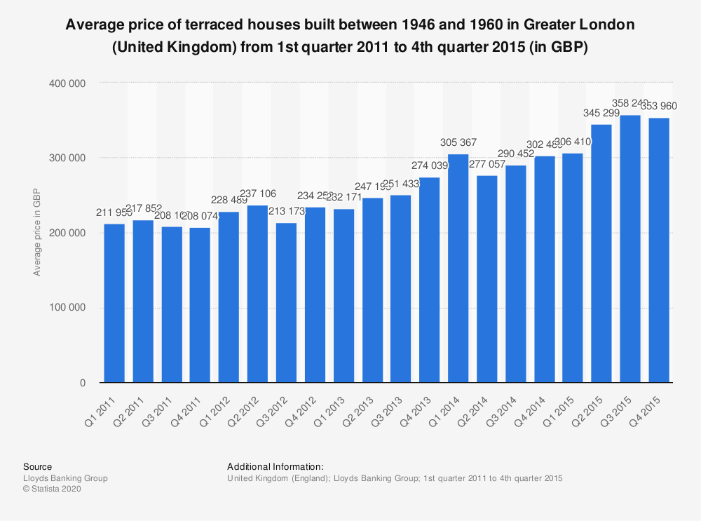 Statistic: Average price of terraced houses built between 1946 and 1960 in Greater London (United Kingdom) from 1st quarter 2011 to 4th quarter 2015 (in GBP) | Statista