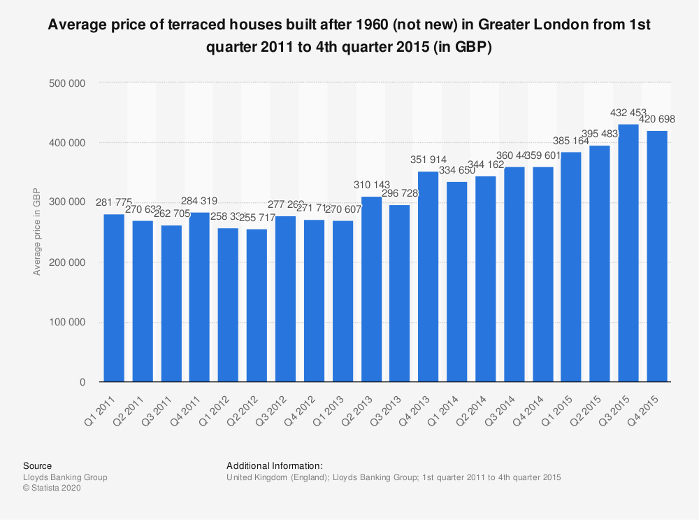 Statistic: Average price of terraced houses built after 1960 (not new) in Greater London from 1st quarter 2011 to 4th quarter 2015 (in GBP) | Statista