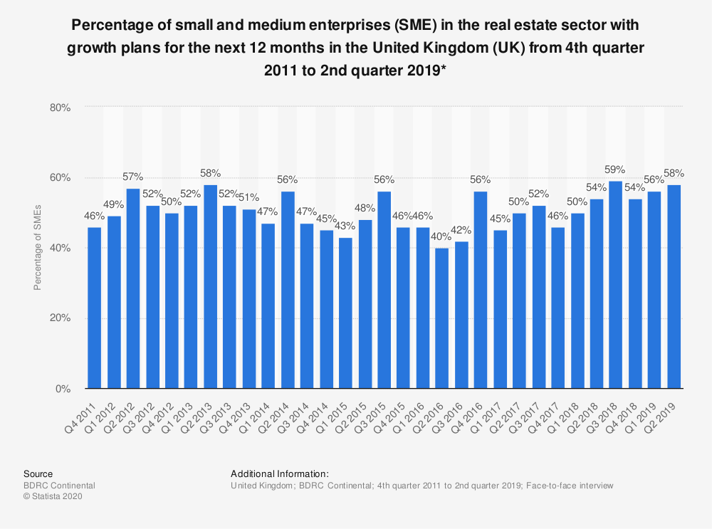 Statistic: Percentage of small and medium enterprises (SME) in the real estate sector with growth plans for the next 12 months in the United Kingdom (UK) from 4th quarter 2011 to 2nd quarter 2018* | Statista