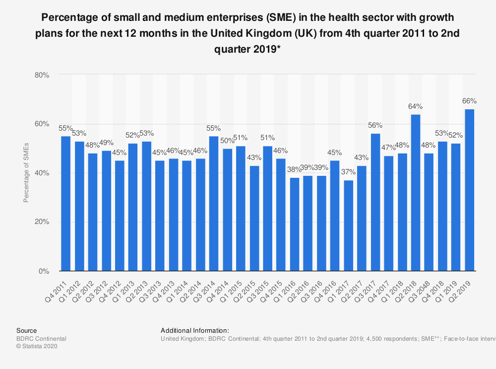 Statistic: Percentage of small and medium enterprises (SME) in the health sector with growth plans for the next 12 months in the United Kingdom (UK) from 4th quarter 2011 to 2nd quarter 2018* | Statista