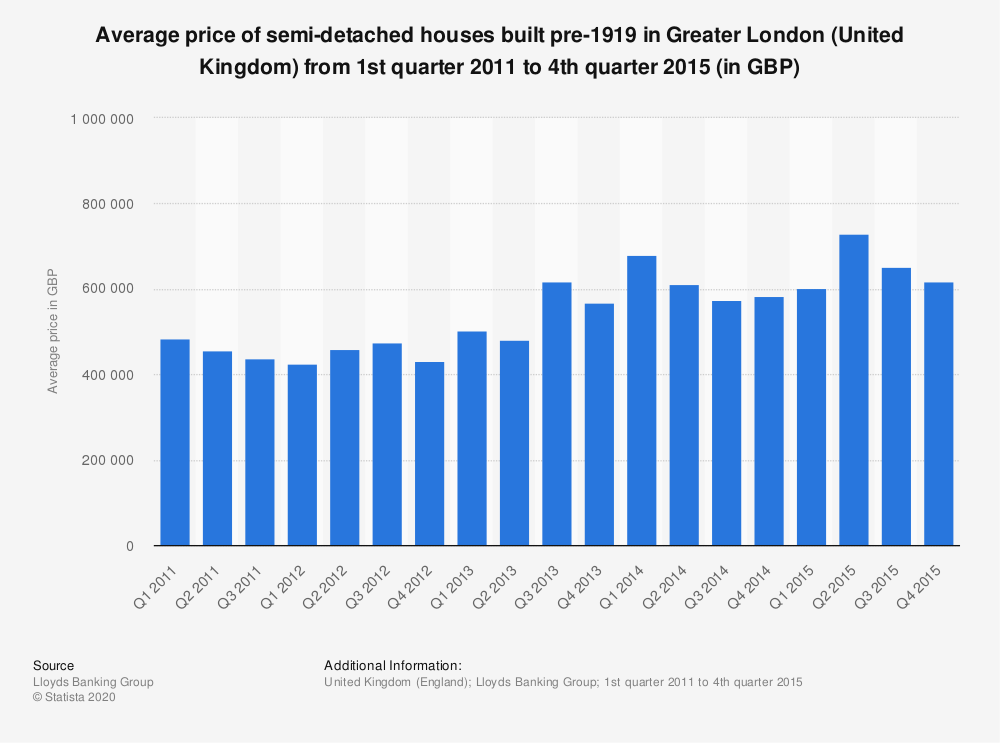 Statistic: Average price of semi-detached houses built pre-1919 in Greater London (United Kingdom) from 1st quarter 2011 to 4th quarter 2015 (in GBP) | Statista