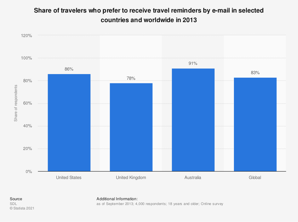 Statistic: Share of travelers who prefer to receive travel reminders by e-mail in selected countries and worldwide in 2013 | Statista