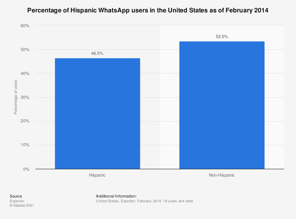 Statistic: Percentage of Hispanic WhatsApp users in the United States as of February 2014 | Statista