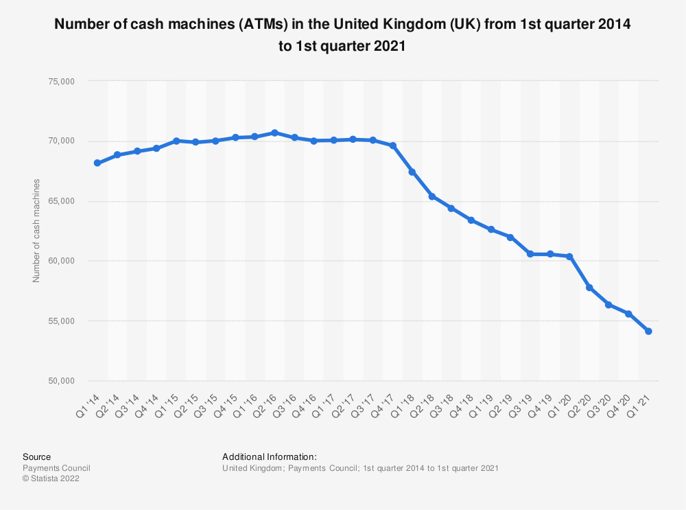 Statistic: Number of cash machines (ATMs) in the United Kingdom (UK) from 1st quarter 2014 to 1st quarter 2020 | Statista