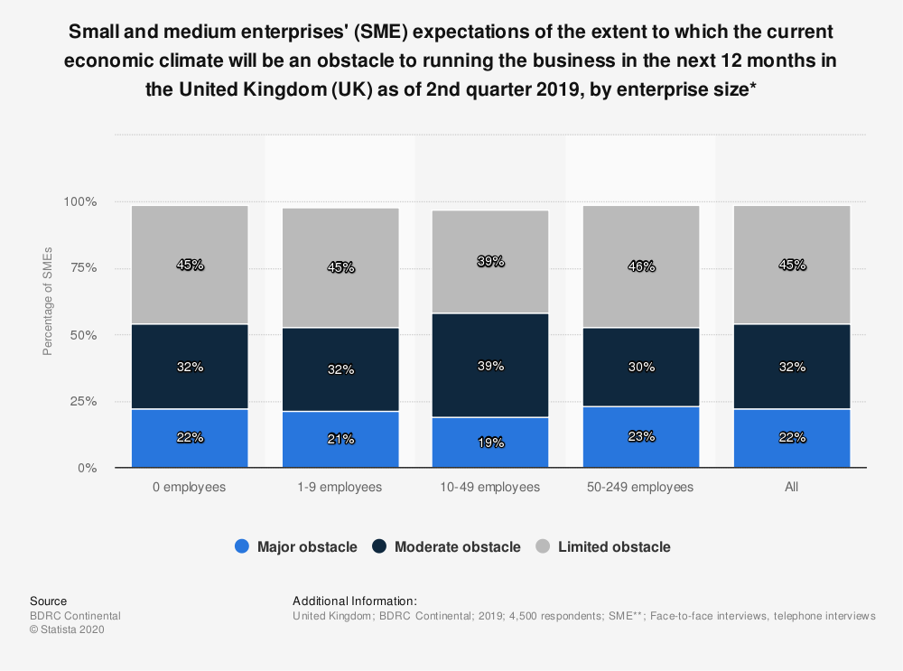 Statistic: Small and medium enterprises' (SME) expectations of the extent to which the current economic climate will be an obstacle to running the business in the next 12 months in the United Kingdom (UK) as of 2nd quarter 2019, by enterprise size* | Statista