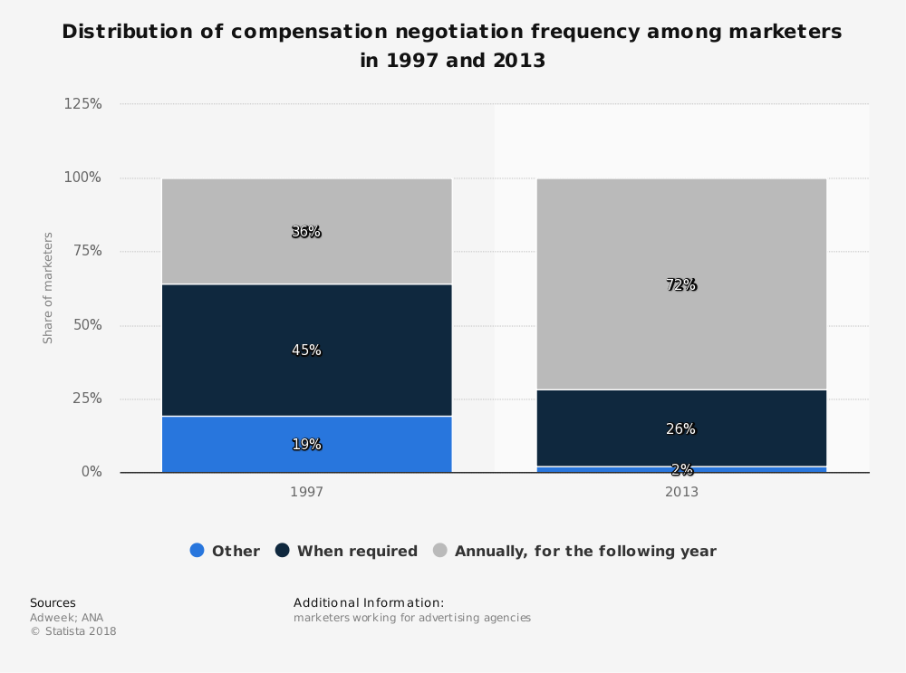 Statistic: Distribution of compensation negotiation frequency among marketers in 1997 and 2013 | Statista