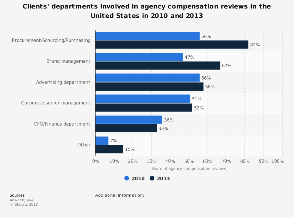Statistic: Clients' departments involved in agency compensation reviews in the United States in 2010 and 2013   Statista