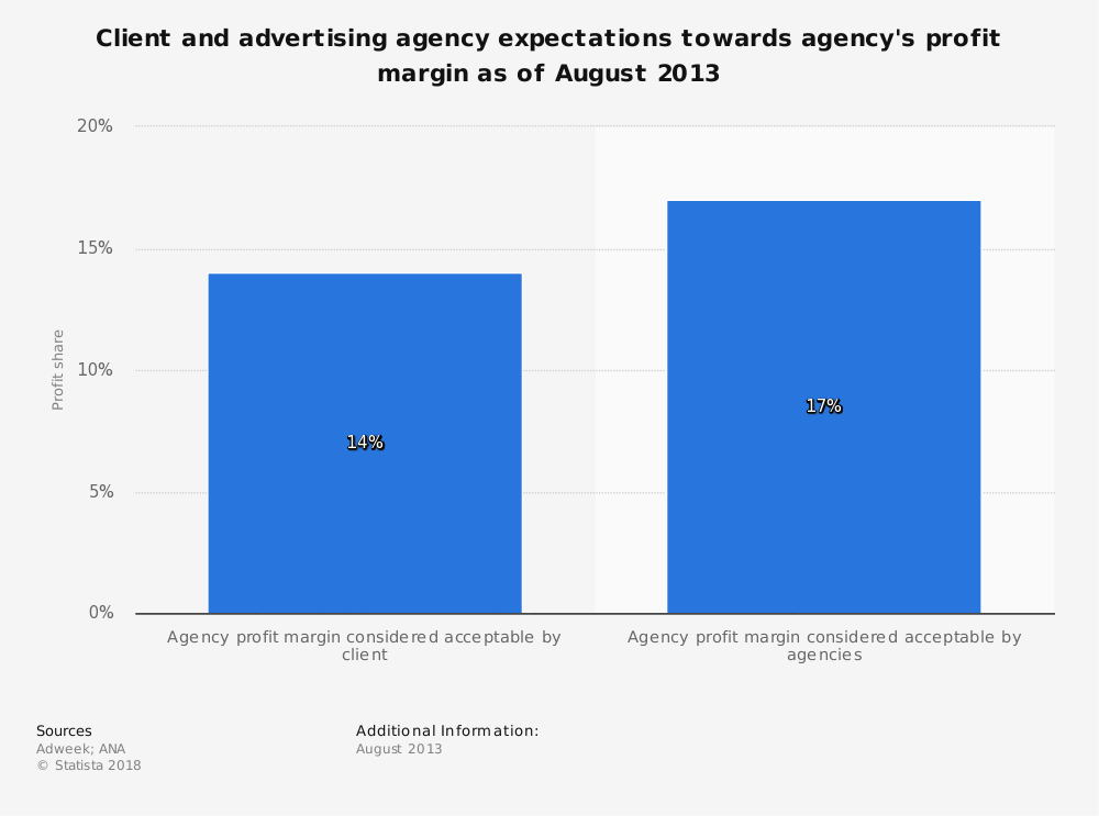 Statistic: Client and advertising agency expectations towards agency's profit margin as of August 2013 | Statista