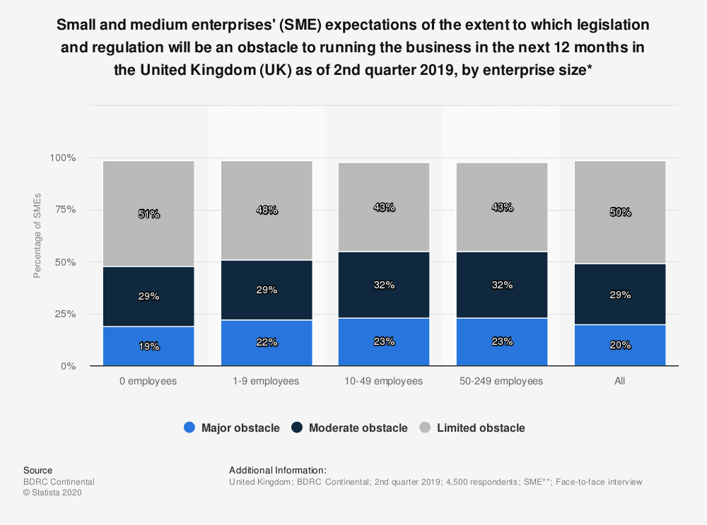 Statistic: Small and medium enterprises' (SME) expectations of the extent to which legislation and regulation will be an obstacle to running the business in the next 12 months in the United Kingdom (UK) as of 2nd quarter 2018, by enterprise size* | Statista