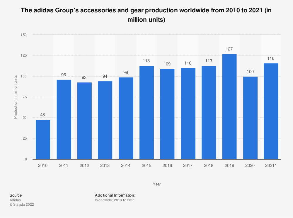Statistic: The adidas Group's hardware production worldwide from 2009 to 2018 (in million units) | Statista