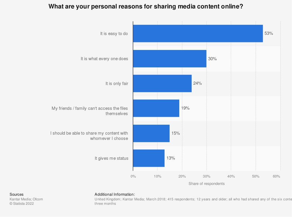 Statistic: What are your personal reasons for sharing media content online? | Statista