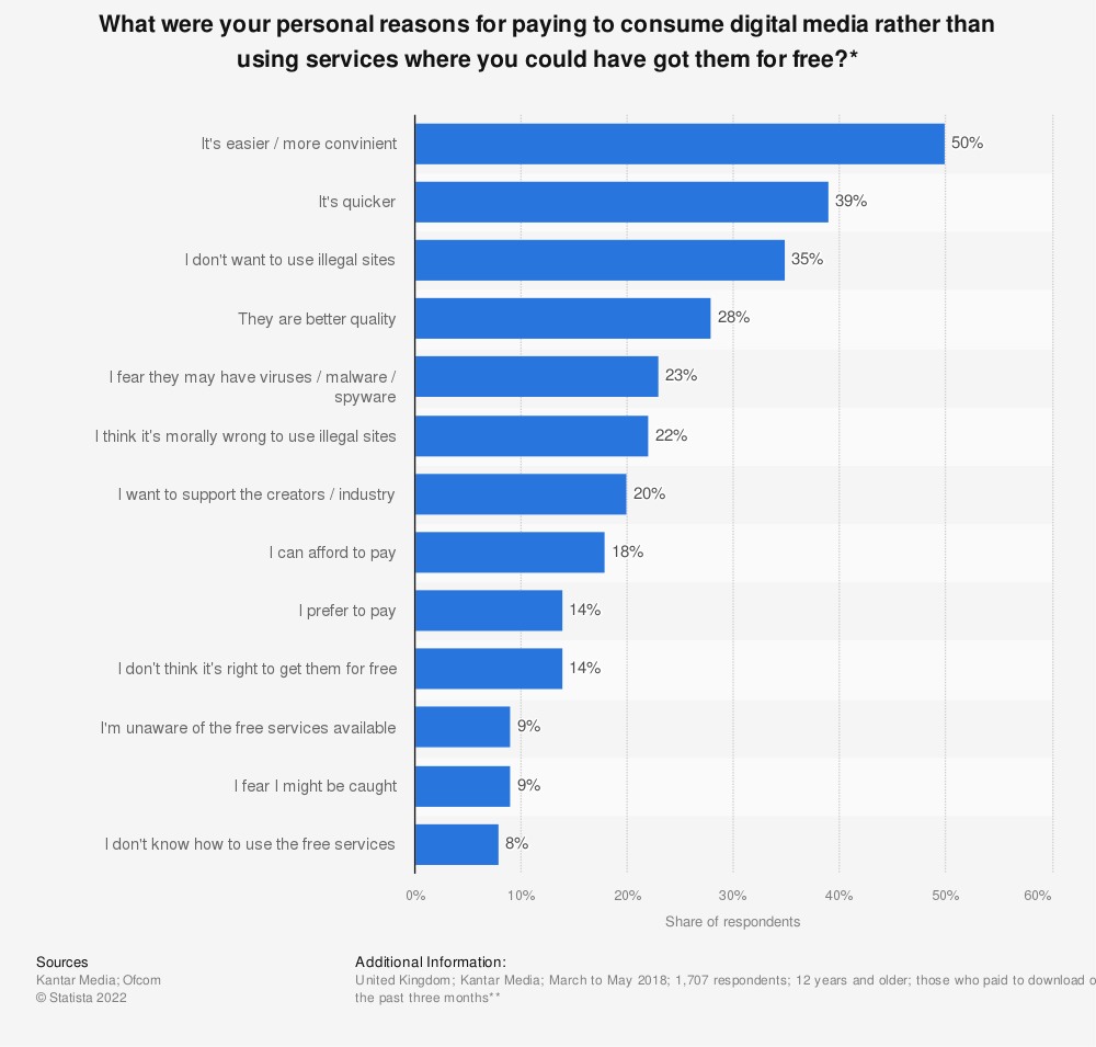 Statistic: What were your personal reasons for paying to consume digital media rather than using services where you could have got them for free?* | Statista
