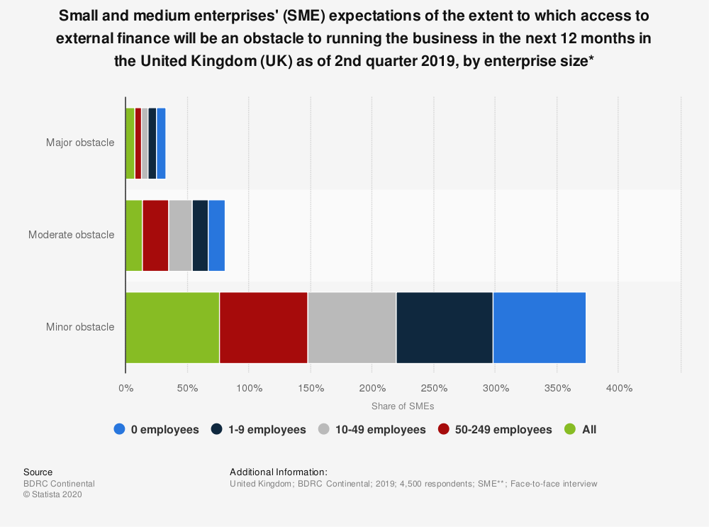 Statistic: Small and medium enterprises' (SME) expectations of the extent to which access to external finance will be an obstacle to running the business in the next 12 months in the United Kingdom (UK) as of 2nd quarter 2018, by enterprise size* | Statista