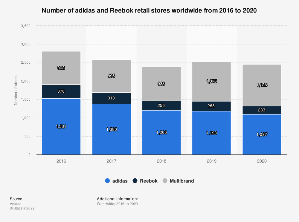Statistic: Number of retail stores of the adidas Group worldwide from 2011 to 2013, by brand | Statista