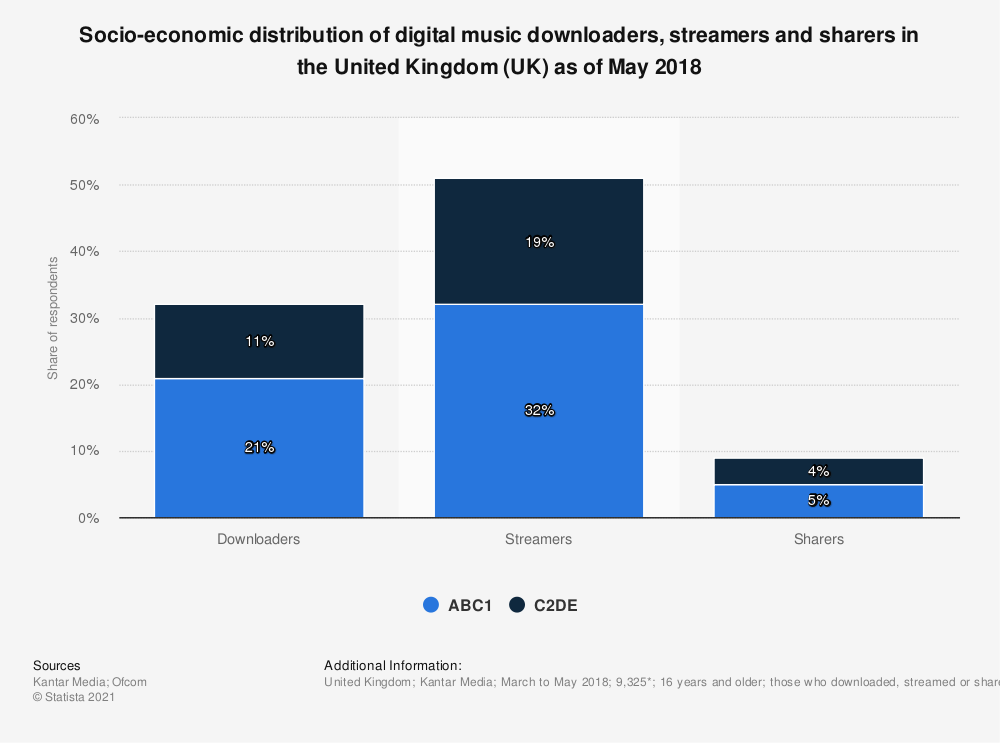 Statistic: Socio-economic distribution of digital music downloaders, streamers and sharers in the United Kingdom (UK) as of May 2018 | Statista