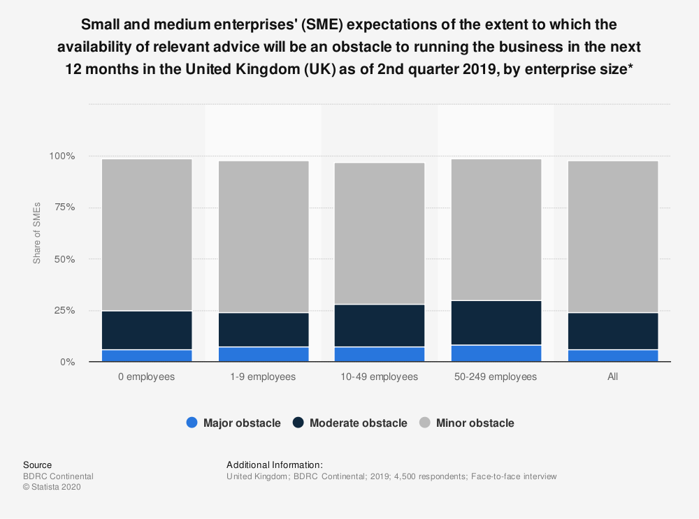 Statistic: Small and medium enterprises' (SME) expectations of the extent to which the availability of relevant advice will be an obstacle to running the business in the next 12 months in the United Kingdom (UK) as of 2nd quarter 2018, by enterprise size* | Statista