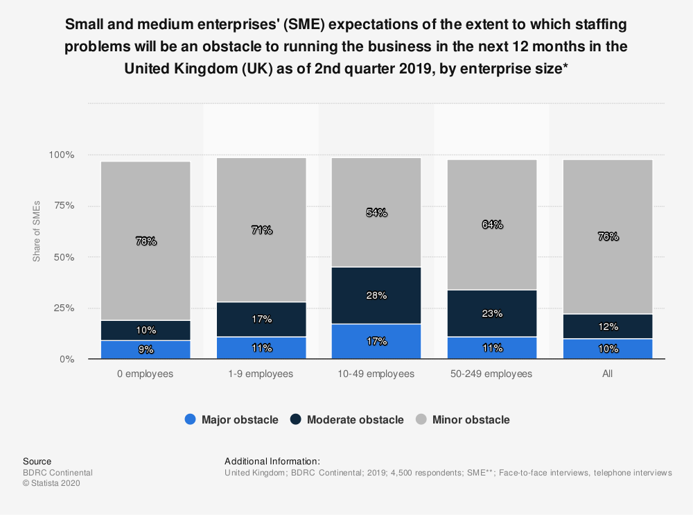Statistic: Small and medium enterprises' (SME) expectations of the extent to which staffing problems will be an obstacle to running the business in the next 12 months in the United Kingdom (UK) as of 2nd quarter 2018, by enterprise size* | Statista