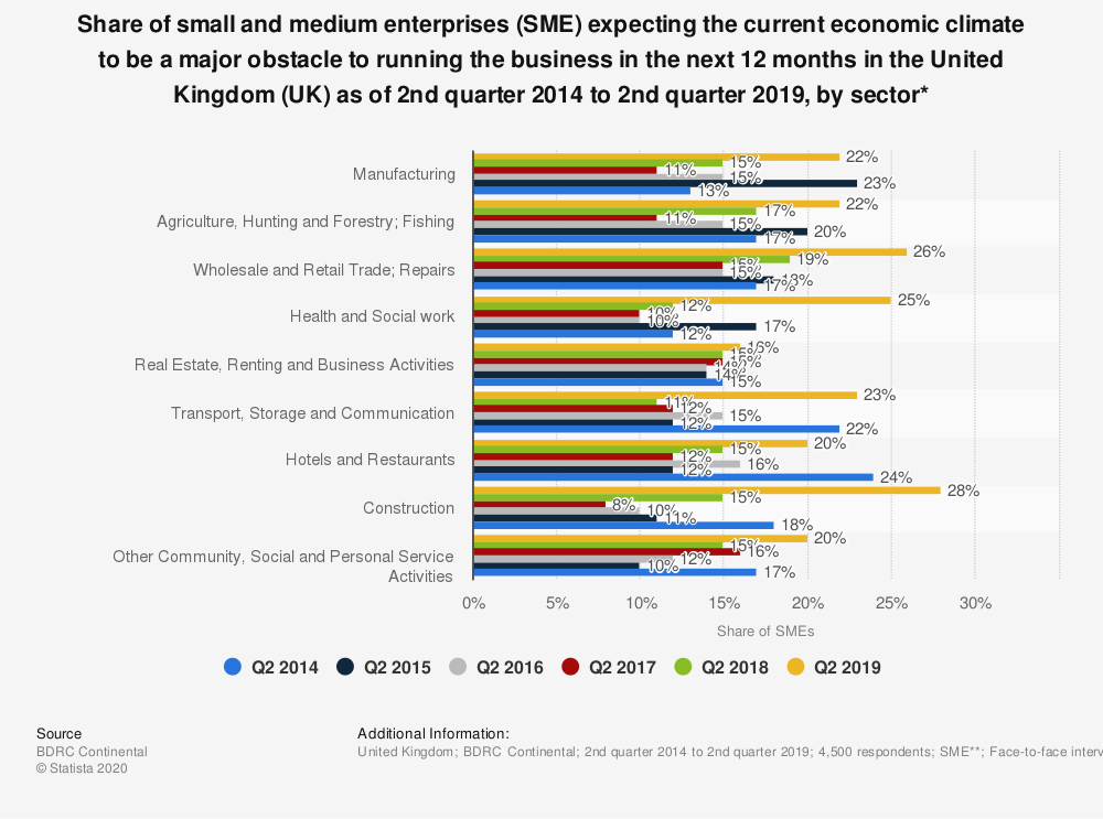 Statistic: Share of small and medium enterprises (SME) expecting the current economic climate to be a major obstacle to running the business in the next 12 months in the United Kingdom (UK) as of 2nd quarter 2014 to 2nd quarter 2018,  by sector* | Statista