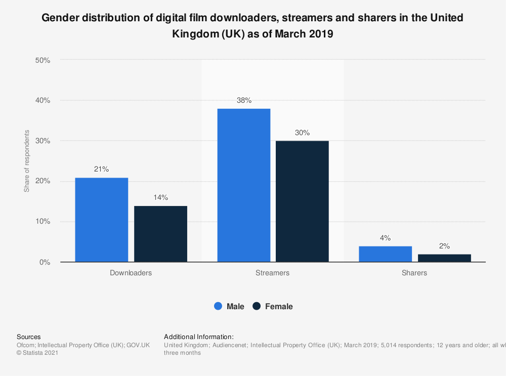 Statistic: Gender distribution of digital film downloaders, streamers and sharers in the United Kingdom (UK) as of May 2018 | Statista