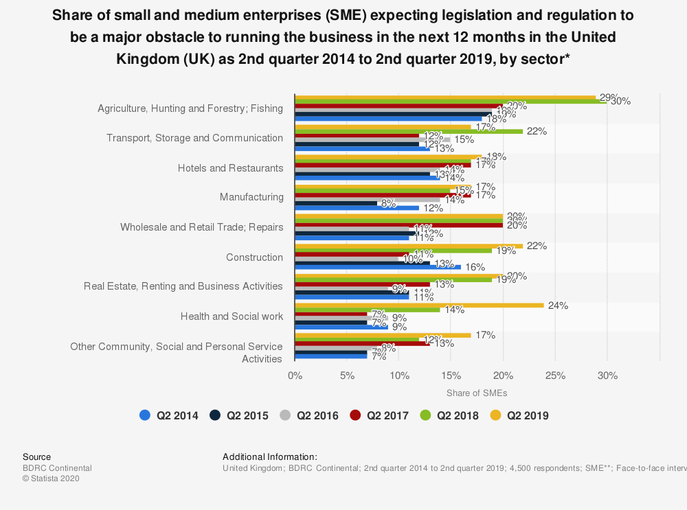 Statistic: Share of small and medium enterprises (SME) expecting legislation and regulation to be a major obstacle to running the business in the next 12 months in the United Kingdom (UK) as 2nd quarter 2014 to 2nd quarter 2019, by sector* | Statista