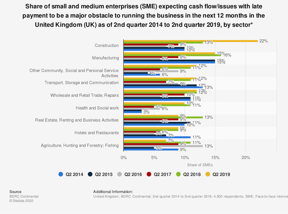 Statistic: Share of small and medium enterprises (SME) expecting cash flow/issues with late payment to be a major obstacle to running the business in the next 12 months in the United Kingdom (UK) as of 2nd quarter 2014 to 2nd quarter 2019, by sector* | Statista
