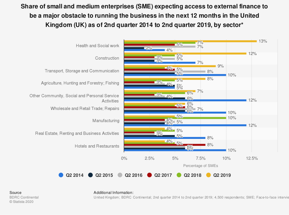 Statistic: Share of small and medium enterprises (SME) expecting access to external finance to be a major obstacle to running the business in the next 12 months in the United Kingdom (UK) as of 2nd quarter 2014 to 2nd quarter 2018, by sector* | Statista