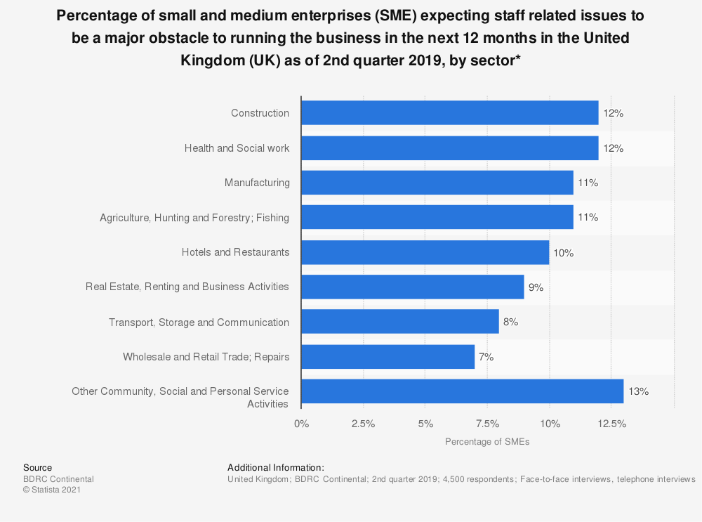 Statistic: Percentage of small and medium enterprises (SME) expecting staff related issues to be a major obstacle to running the business in the next 12 months in the United Kingdom (UK) as of 2nd quarter 2018, by sector* | Statista