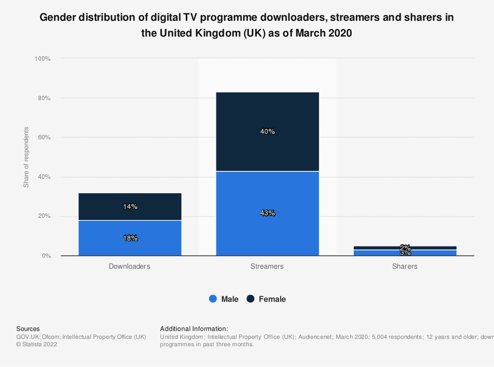 Statistic: Gender distribution of digital TV programme downloaders, streamers and sharers in the United Kingdom (UK) as of March 2019 | Statista