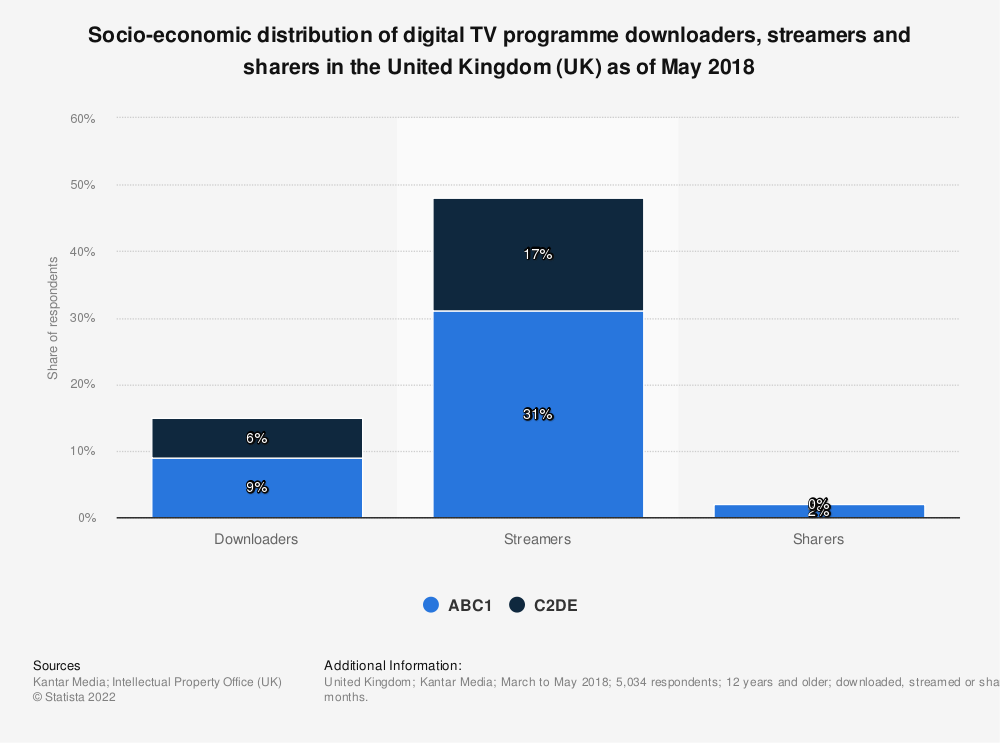 Statistic: Socio-economic distribution of digital TV programme downloaders, streamers and sharers in the United Kingdom (UK) as of May 2018 | Statista