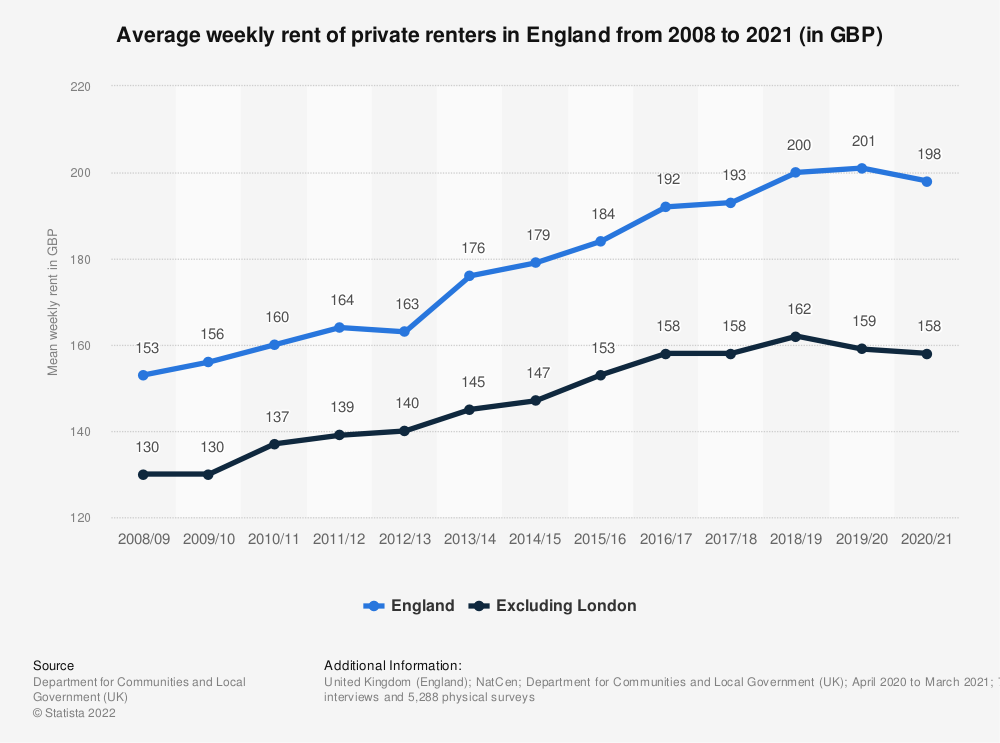 Statistic: Average (mean) private weekly rent in England from 2008/2009 to 2017/2018 (in GBP) | Statista