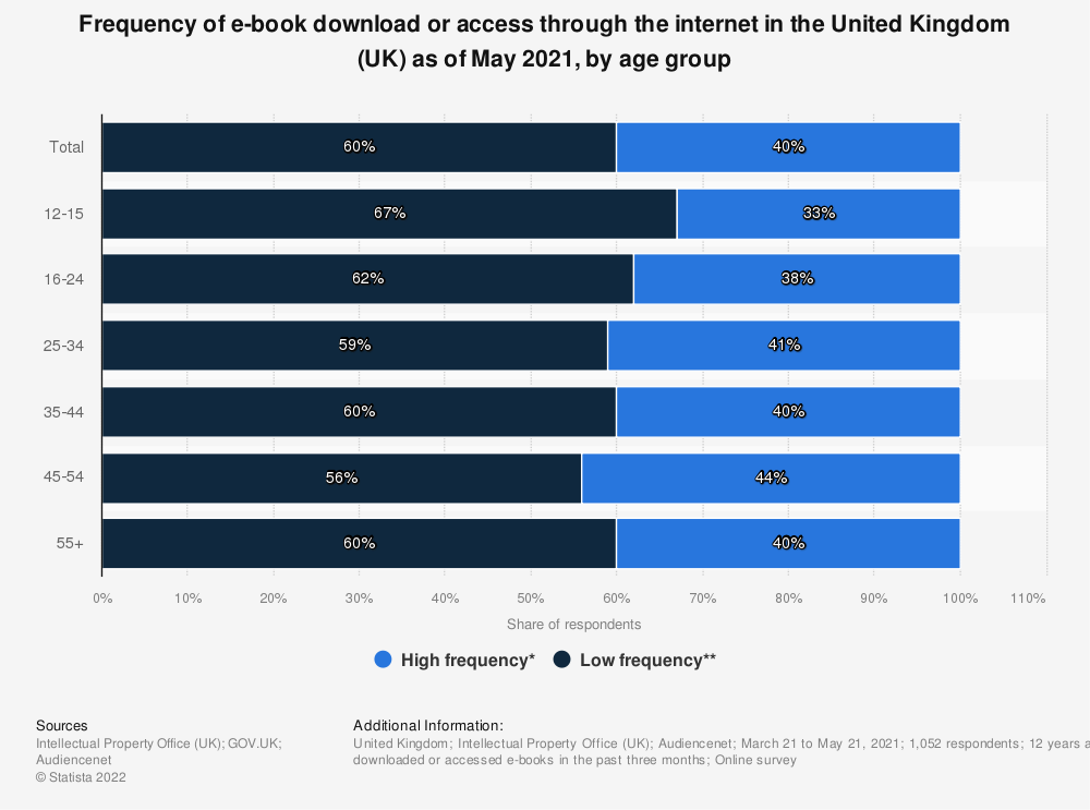 Statistic: Generally, how often do you download or access e-books through the internet? | Statista