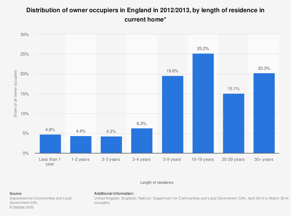 Statistic: Distribution of owner occupiers in England in 2012/2013, by length of residence in current home* | Statista