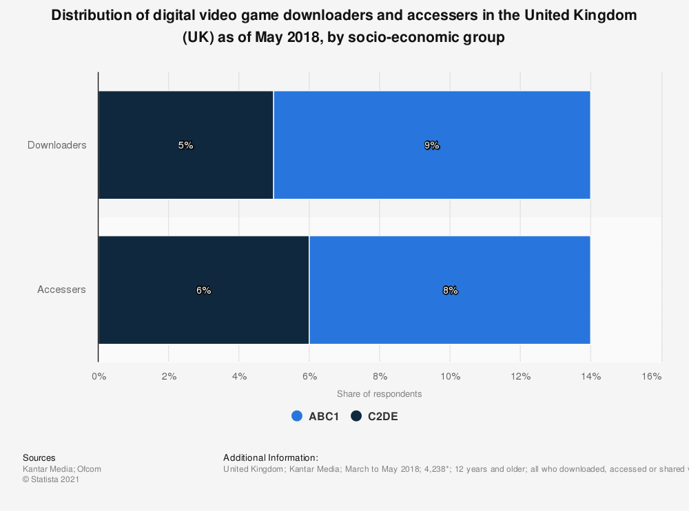 Statistic: Distribution of digital video game downloaders and accessers in the United Kingdom (UK) as of May 2018, by socio-economic group | Statista