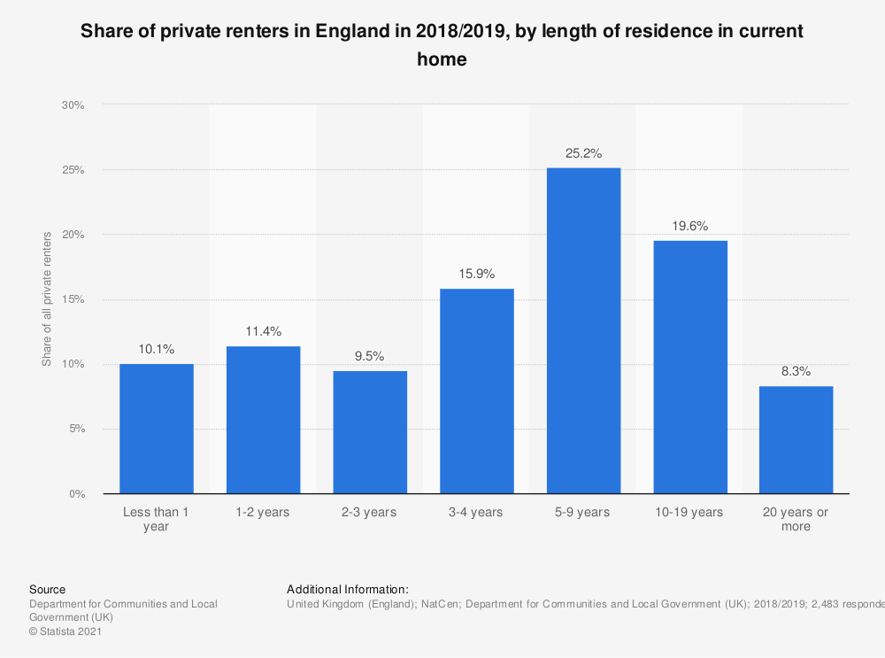 Statistic: Share of private renters in England in 2017/2018, by length of residence in current home | Statista