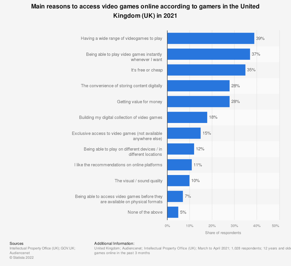 Statistic: Main reasons to access video games online according to gamers in the United Kingdom (UK) in 2020   Statista