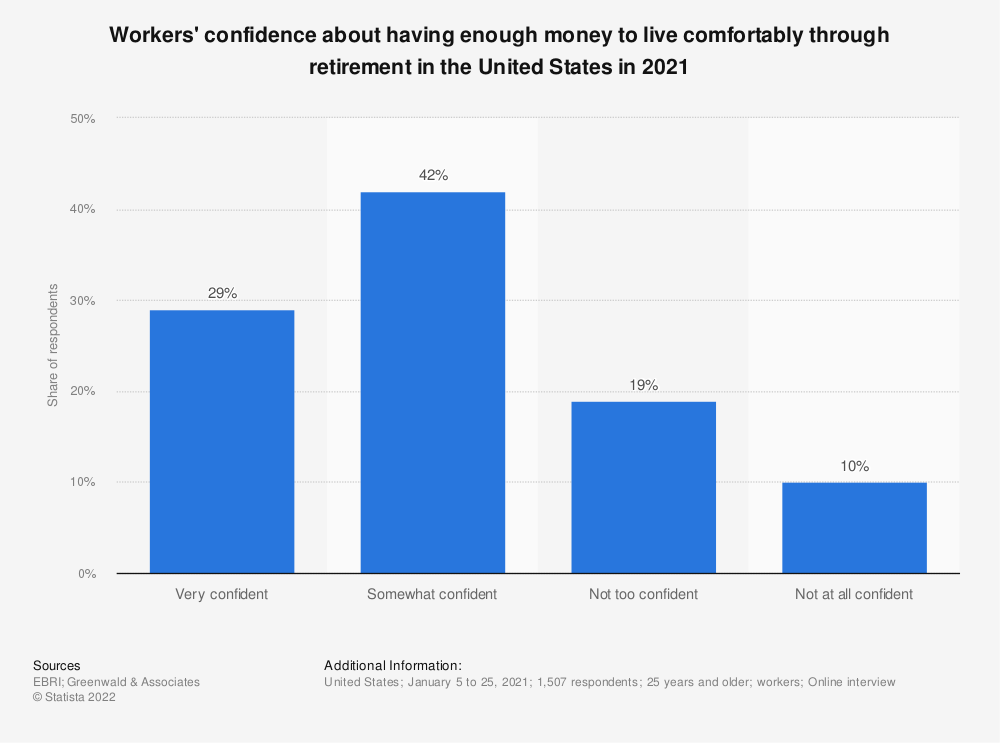 Statistic: How confident are you that you and your spouse will have enough money to live comfortably through retirement? | Statista