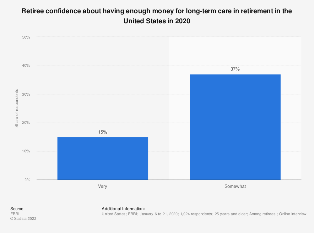 Statistic: Retiree confidence about having enough money for long-term care in retirement in the United States in 2019 | Statista