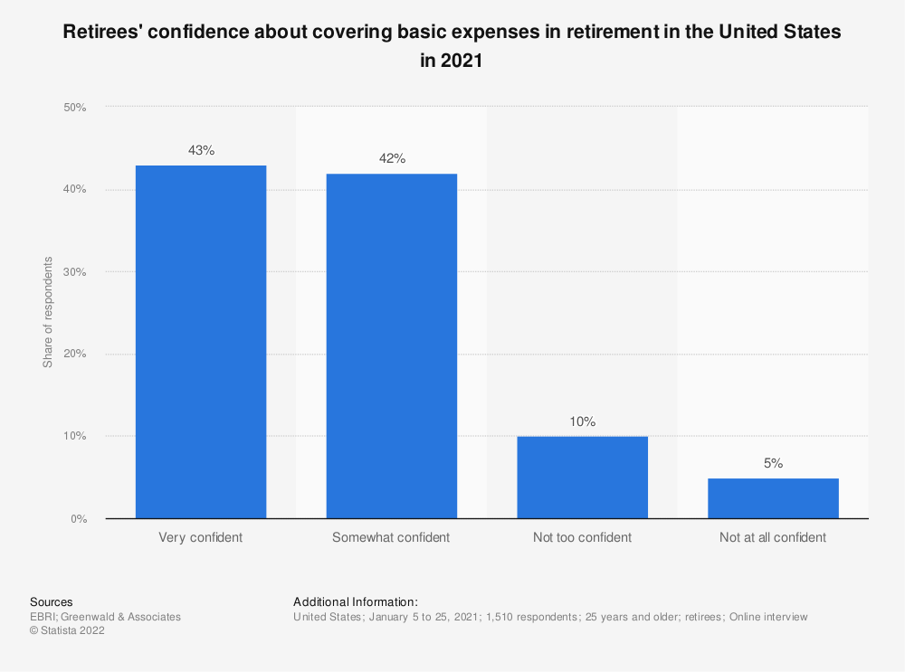 Statistic: How confident are you that you will have enough money to take care of your basic expenses during your retirement? | Statista