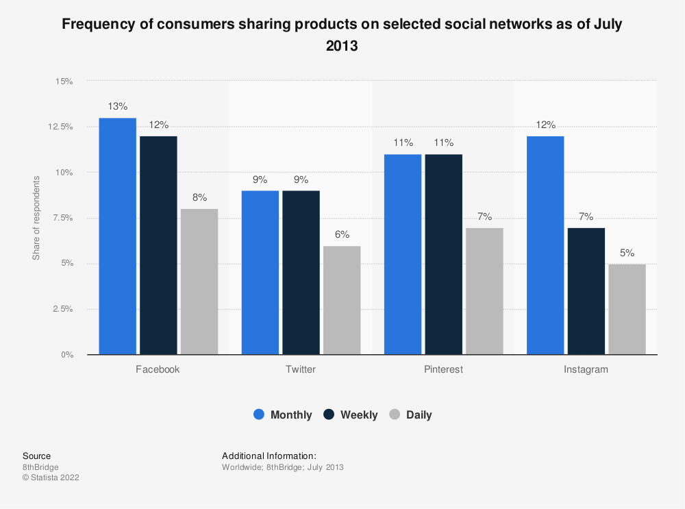 Statistic: Frequency of consumers sharing products on selected social networks as of July 2013 | Statista