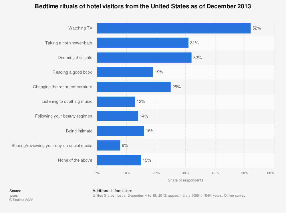 Statistic: Bedtime rituals of hotel visitors from the United States as of December 2013  | Statista