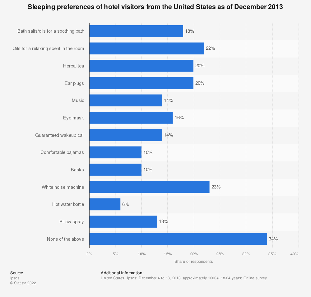 Statistic: Sleeping preferences of hotel visitors from the United States as of December 2013  | Statista