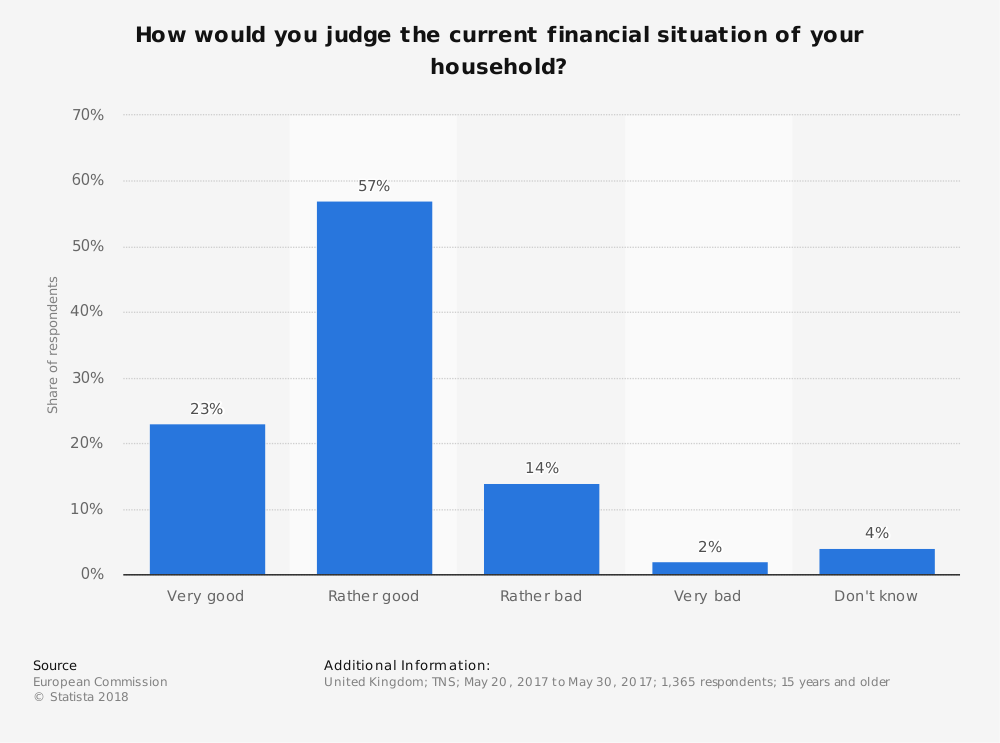 Statistic: How would you judge the current financial situation of your household? | Statista