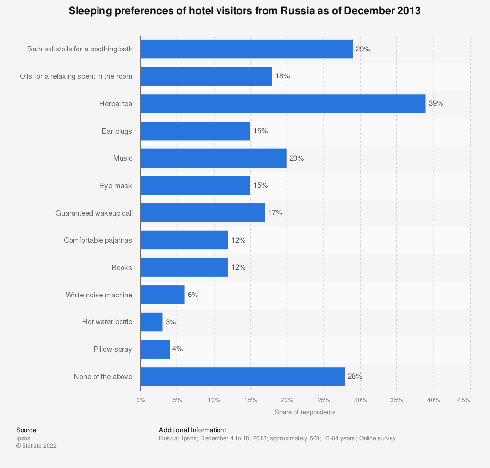 Statistic: Sleeping preferences of hotel visitors from Russia as of December 2013  | Statista