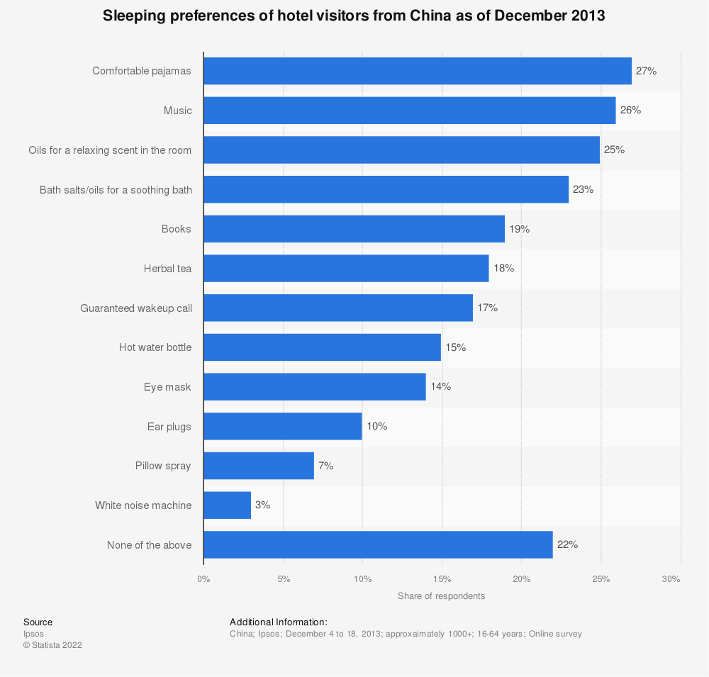 Statistic: Sleeping preferences of hotel visitors from China as of December 2013  | Statista