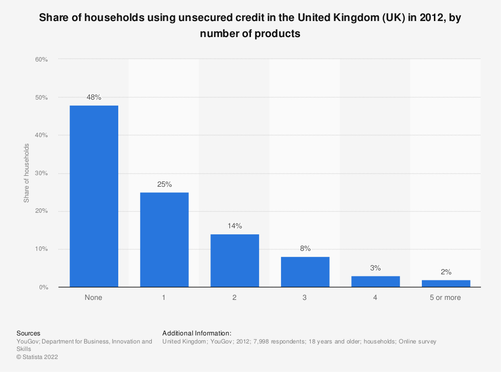 Statistic: Share of households using unsecured credit in the United Kingdom (UK) in 2012, by number of products | Statista