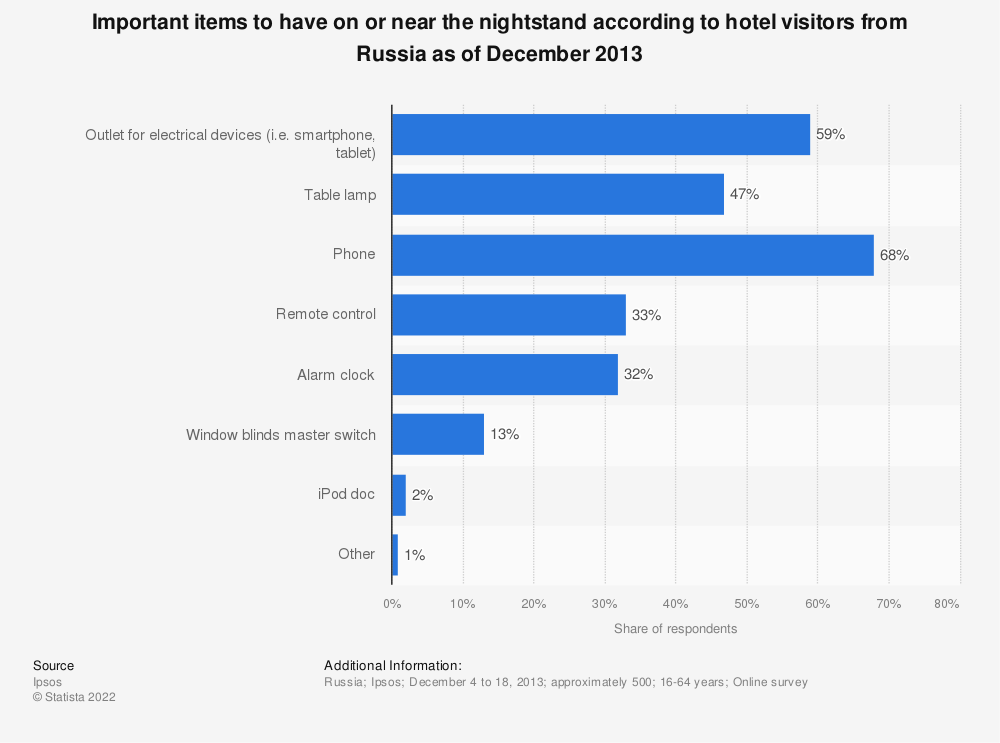 Statistic: Important items to have on or near the nightstand according to hotel visitors from Russia as of December 2013  | Statista